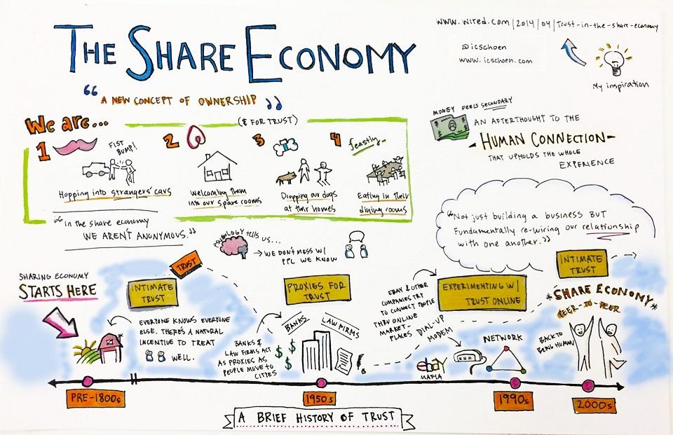 shareeconomic1